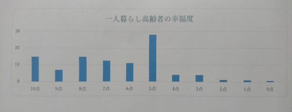 一人暮らし高齢者の幸福度グラフ